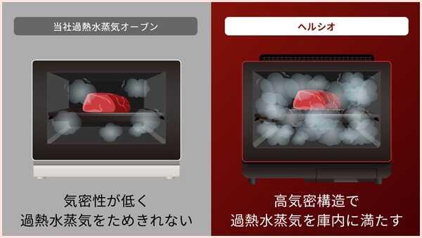 ヘルシオAX-XA10の口コミ評判やレシピをレビュー!デメリットはある?
